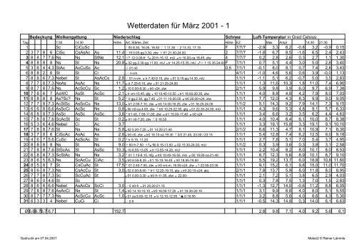 Wetterdaten für März 2001 - 1