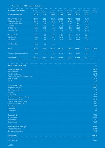Statistiken - Spital Uster