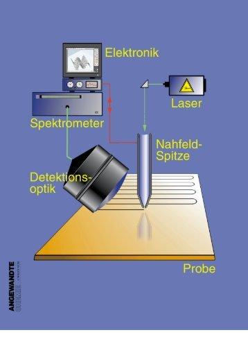 Optische Nahfeldmikroskopie und - Renato Zenobi - ETH Zürich