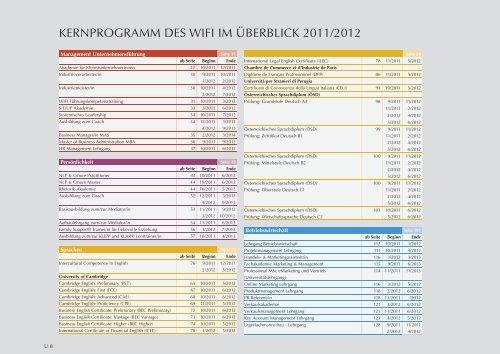 KERNPROGRAMM DES WIFI IM ÜBERBLICK 2011/2012