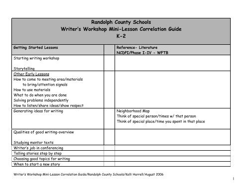 K-2 Reference Guide - Transition - Randolph County Schools