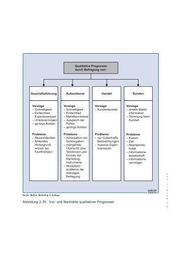 Abbildung 2-35: Vor- und Nachteile qualitativer Prognosen