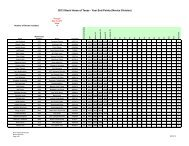 2013 Stock Horse of Texas - Year End Points (Novice Division)