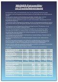 WAGNER-Entstauber Patronenfilter mit Druckluftabreinigung Typ PF - Seite 2