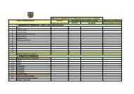 Obrazac proračuna projekta Grada Biograd na Moru 2013