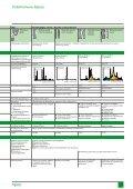 Ръководство за управление на осветителни вериги (pdf, 7.46mb) - Page 7
