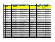 Reporting Month :- April - Dec 2012 DISTRICT Kishtwar