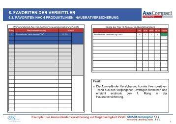 6. FAVORITEN DER VERMITTLER - Ammerländer Versicherung