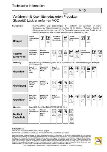 Groß Glasurit Küchenmöbellack Fotos - Innenarchitektur-Kollektion ...