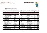 bike2school 2012/2013: Classifica km