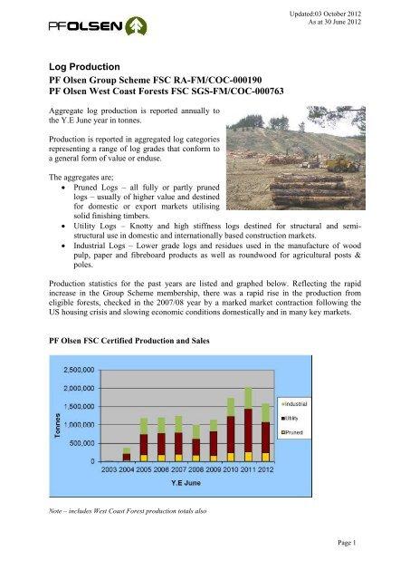 Log Production PF Olsen Group Scheme FSC RA-FM/COC-000190