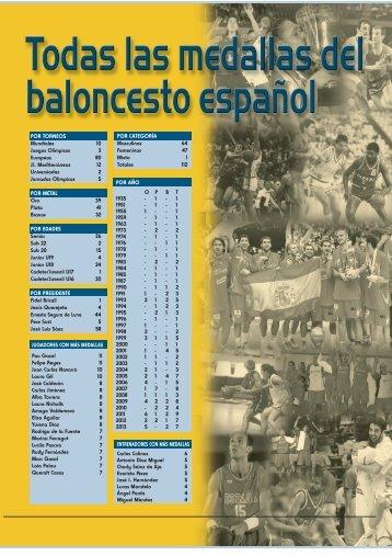 INFORME: Todas las medallas del baloncesto español - Federación ...