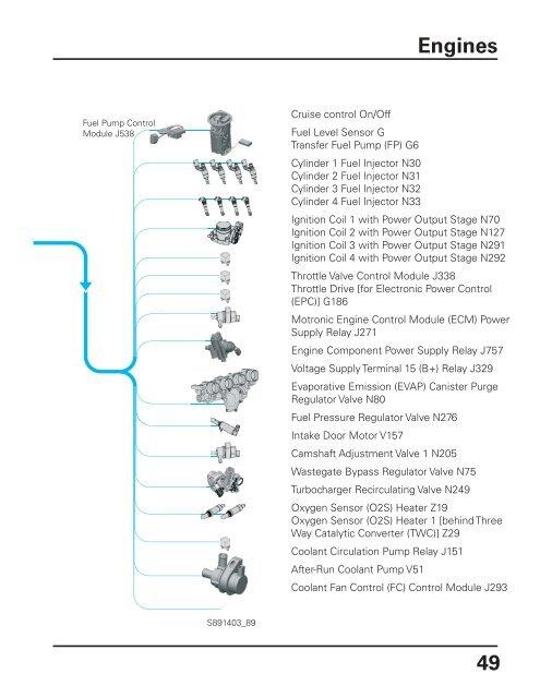 Engines Actuators and Sen