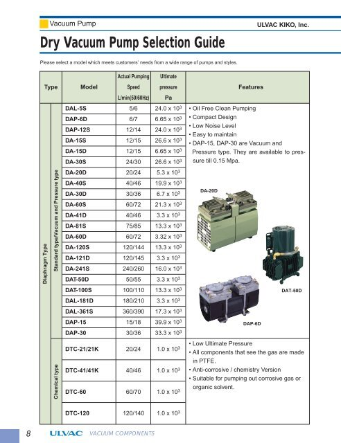 Dry Vacuum Pump Selection Guide - ULVAC Technologies