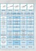 Nyomásérzékelők/ -távadók összefoglaló adatlapja (1Mb) - Page 3