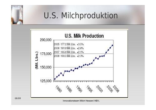 Milchproduktion in den USA