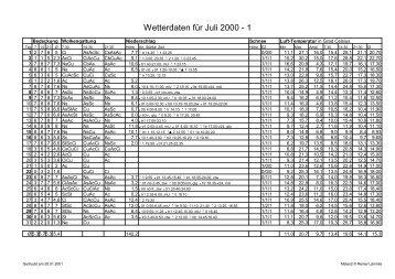 Wetterdaten für Juli 2000 - 1