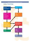 How to Develop a Fundraising Strategy - CNet - Page 7
