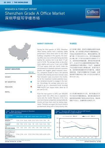 Shenzhen Grade A Office Market - Amazon Web Services