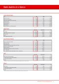 Annual Financial Statements 2010 of Bank Austria - Page 4