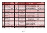 Lista contestatiilor primite pentru proiectele de tip 2 - uefiscdi