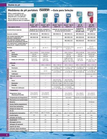 Medidores de pH portáteis —Guia para Seleção