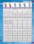 Medidores de pH portáteis —Guia para Seleção - Page 2