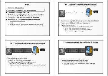 Modèles de contrôle d'accès - smis inria