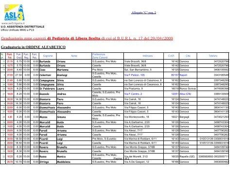 Graduatoria zone carenti di Pediatria di Libera Scelta di cui al BURL ...