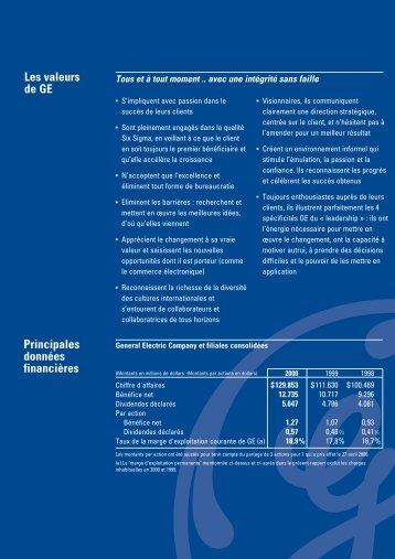 Les valeurs de GE Principales données financières