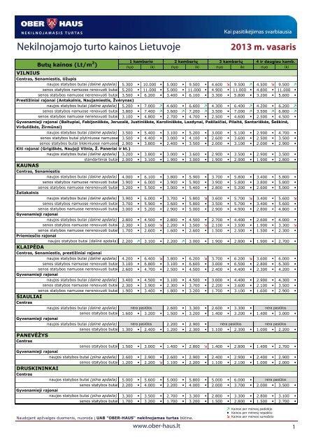 Nekilnojamojo turto kainos 2013 m. vasario mėn. - Ober-Haus