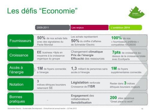 Les résultats extra-financiers 2009-2011 - Schneider Electric