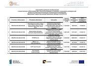 Lista projektów wyłonionych do dofinansowania - Centrum Obsługi ...