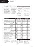 Panic Hardware PHA 2000 PHB 3000 DORMA - SafeStyle - Seite 4