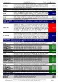 Ceník zabezpečovací techniky - Eurosat CS - Page 3