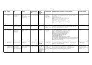 Uebersicht angebotene Wahlfaecher SoSe 2008
