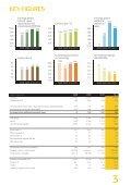 ANNUAL REPORT 2011 - Nortura - Page 3