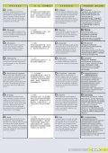 Montage - Betrieb - Wartung - на ServoTechnica.Ru! - Page 3