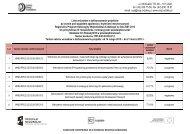 Lista projektów po ocenie merytorycznej