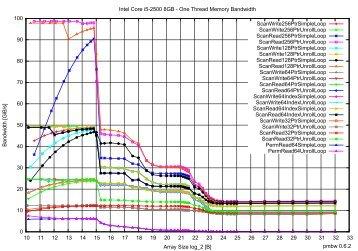gnuplot PDF