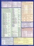 OpenCL API 1.2 Reference Card - Page 1 - Khronos Group - Page 5