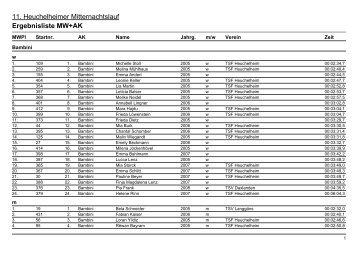 Zieleinlaufsliste 2012 - TSF Heuchelheim