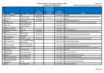 Liste der Linienbündel im VRN sortiert nach Vergabedatum