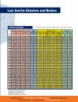 Low Inertia Catalogue - Industrial Clutch Parts Limited - Page 4