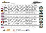 1 20 ZIEL Erzberg-Arena Tadeusz Blazusiak 2 POL KTM 250 EXC ...