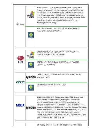 Dvr Support Mobile Phone List Pdf