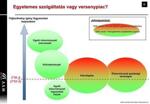 Önkormányzatok lehetőségei a liberalizált villamos energia piacon