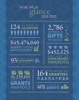 to download the 2011-2012 Annual Report - Catholic Community ... - Page 5