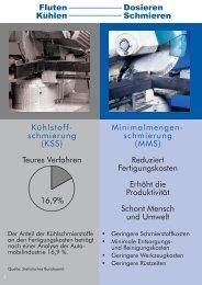 Fluten Kühlen Dosieren Schmieren Kühlstoff- schmierung (KSS ...