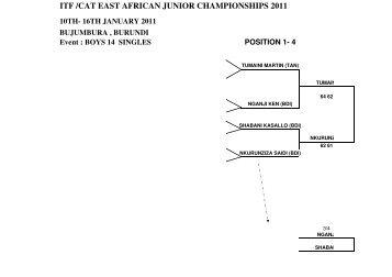 itf /cat east african junior championships 2011